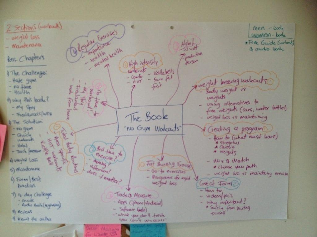 Ideas mind mapped